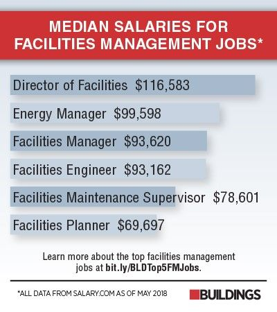 What Are The Top Facilities Management Jobs Facilities Management