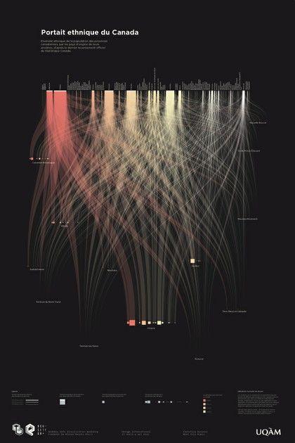 NodeBox Workshops Montreal #infogr8 #data viz #infographics