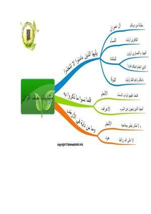 متشابهات نصف القرآن الأول خرائط ذهنية Books Map Map Screenshot