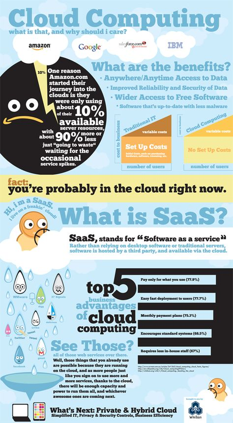 cloud computing adoption by small business  [infographic]