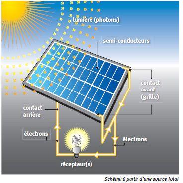 Funcionamiento De La Energia Solar Fotovoltaica Energia Solar Sistema De Energia Solar Energia