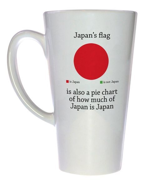 You may not have realized it but Japan's flag is also an excellent representation in easy-to-read pie chart format how much of Japan is actually Japan. It turns out that of Japan is Japan whi
