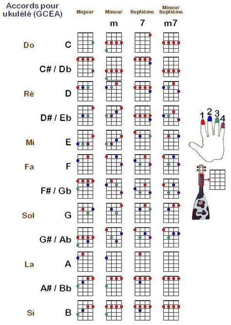 Europa Ukulele Chords Gallery Chord Guitar Finger Position