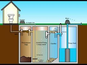 Septic Tank Design Septic Tank Construction How To Design A Septic Tank In Urdu Hindi You Septic Tank Design Diy Septic System Septic System Installation