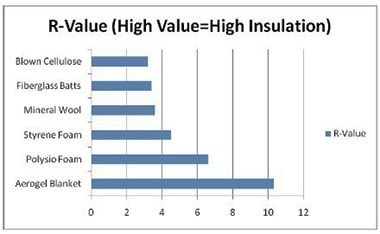 R Value Insulation R Value Thermal Insulation Insulation