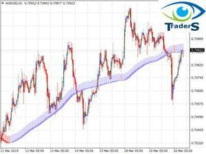Forex Indicator Forex Trading System Best Mt4 Trend Strategy