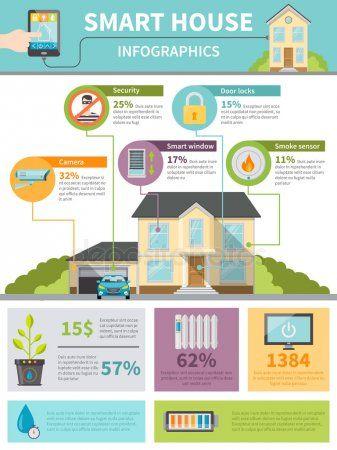 Infografia De Casa Inteligente Smart Home Smart Home Automation
