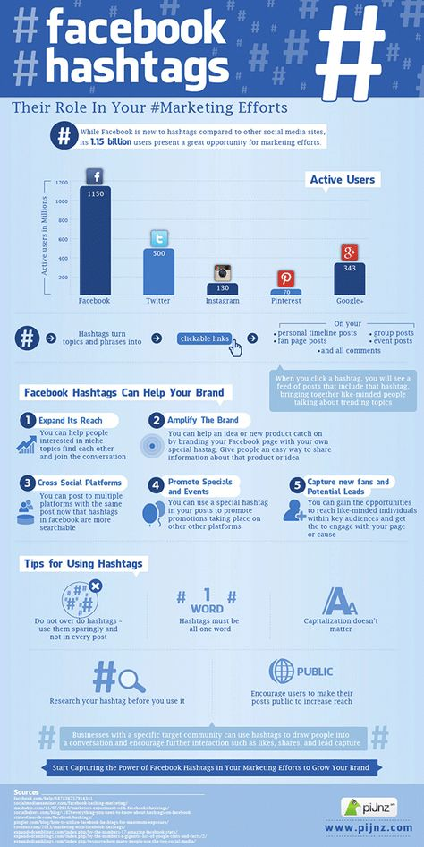 Facebook hashtag usage for marketers - Infographic
