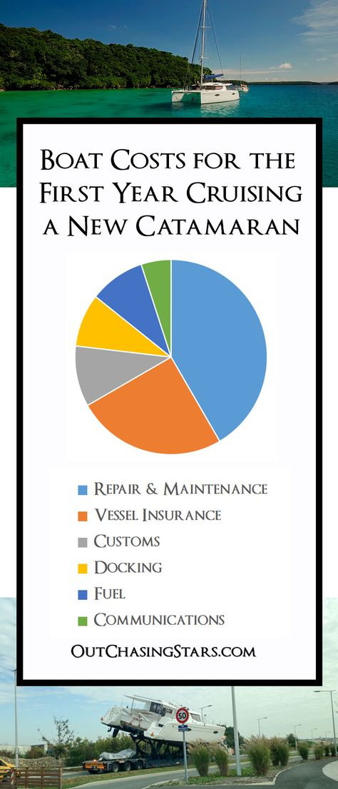 Yearly Catamaran Cruising Costs Sailing Catamaran Cruise