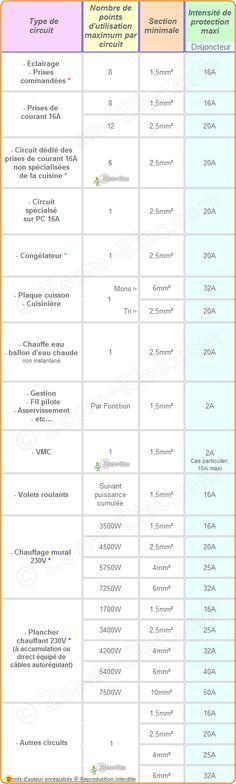 Section de cable électrique triphase 1 I Electricas Pinterest