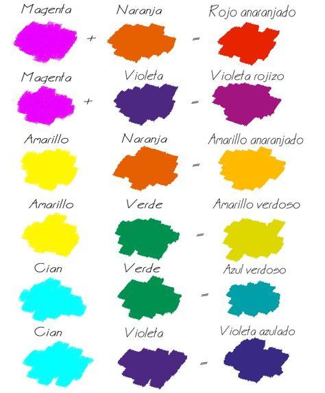 400 Ideas De Colores Y Combinaciones En 2021 Mezcla De Colores Mezcla De Colores De Pintura Como Mezclar Colores