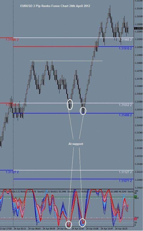 EURUSD 3 Pip Renko Forex Chart 24th April 2012 # ...