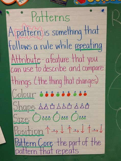 Pattern Anchor Chart Grade 3 With Images Math Patterns