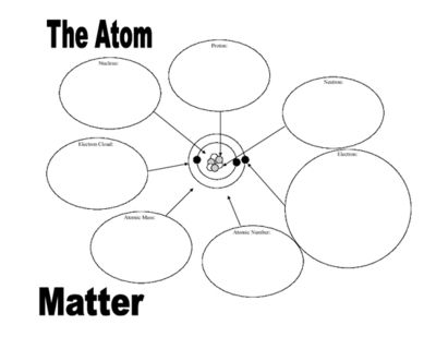 Atomgraphicorganizerfromlewissronteachersnotebook Com 3