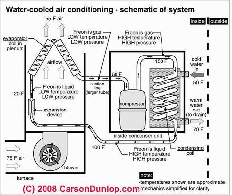 condensing unit schematic outside ac unit diagram schematic of water cooled air  diagram schematic of water cooled air