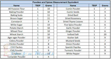 Measurements Equivalent - Cup Fluid Oz Tblspn Tspn