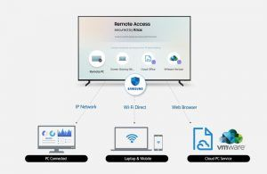 Samsung Tv Remote Access To Compatible Applications From Our Pc