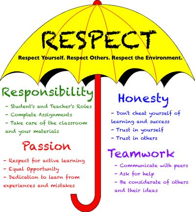 10 best PA Code of Conduct and CST images on Pinterest Beautiful - code of conduct example