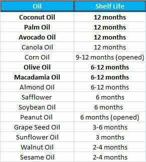 Carrier Oil Expiration Chart Essential Oil Recipes Oils Peanut Oil
