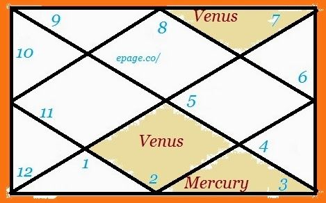Hookup Software Chart And Astrology Compatibility
