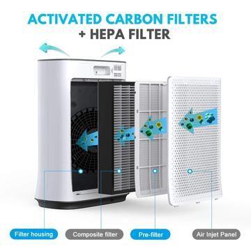 Inofia Best True Hepa Air Purifier For Home Large Room Bedroom