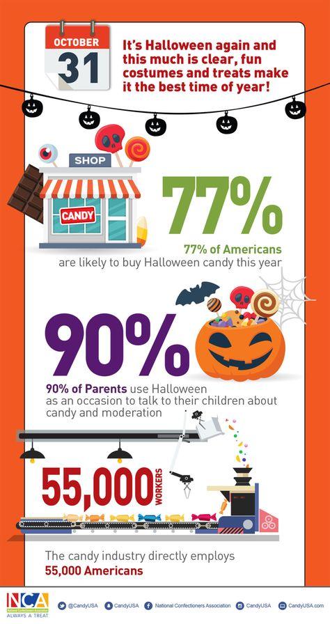 Halloween Infographic – Scary Halloween Fun Facts