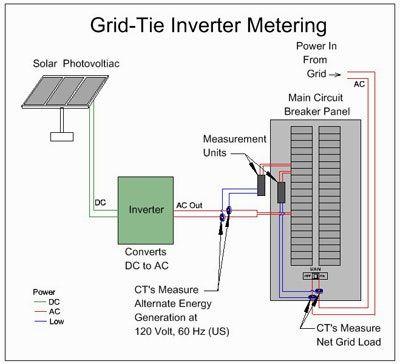 Solar Net Metering Wiring Diagram Solar Pv Systems Pv System Solar Pv