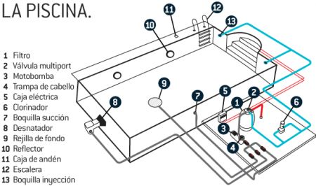 724 best piscina images on pinterest pools swiming pool and swimming pools - Como Construir Una Piscina