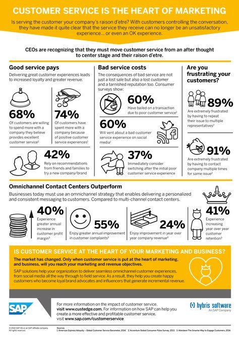 Awesome SAP infographics (Set 2)