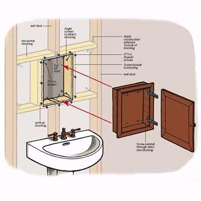 How To Install A Medicine Cabinet Recessed Medicine Cabinet Bathroom Renovations Laundry In Bathroom