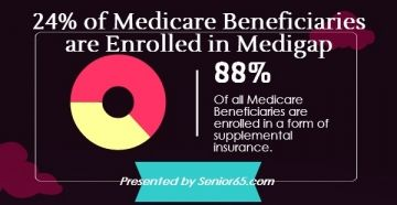 According To A Kaiser Family Foundation Study Of All Medicare Beneficiaries Also Had Form Supplemental Insurance Medigap Supplement Plan