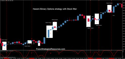 Binary option news trading charts