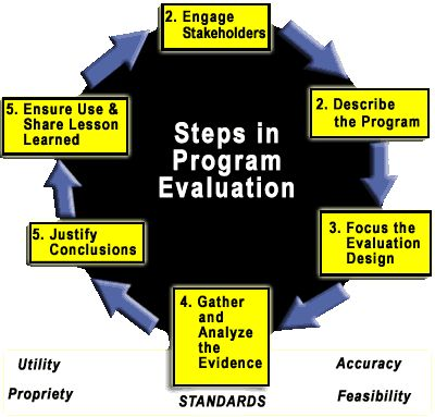 National Legislative Program Evaluation Society (NLPES - program evaluation