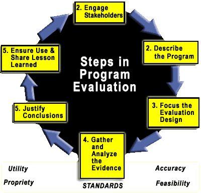 National Legislative Program Evaluation Society (NLPES - program evaluation