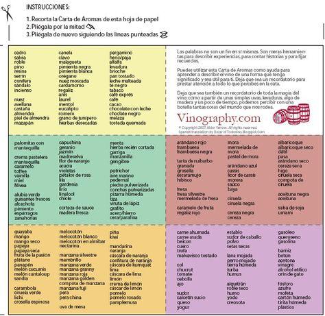 Aromas Que Podemos Encontrar En El Vino Etiquetas De Botellas De