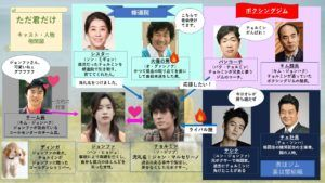 ただ君だけ韓国のキャスト相関図画像を紹介 主役の俳優とヒロインは誰 映画 韓国 映画 好感