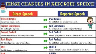 Cara Ubah Direct Speech Menjadi Reported Speech Reported Speech Direct Speech Speech