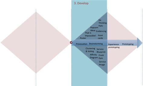 Double-diamond design process model Design Council (UK) UX - fresh blueprint diazo paper