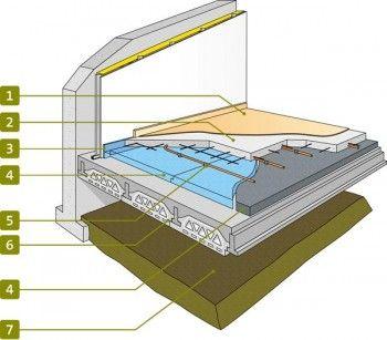 isolation thermique du plancher bas sur vide sanitaire pas