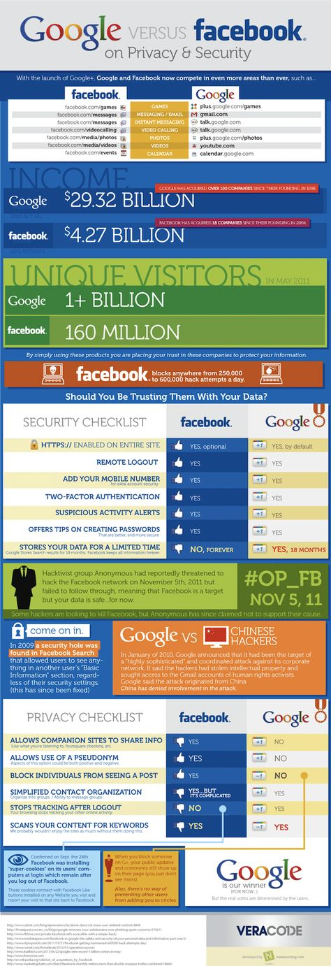 Google v.s. facebook on Privacy & Security #infographic #privacy #google #facebook