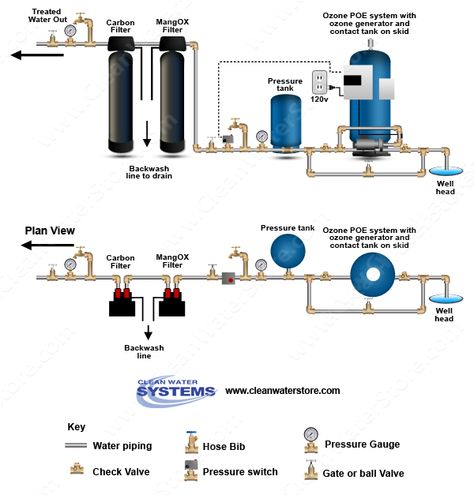 Carbon Backwash Filters For Private Well Water Systems Teknik