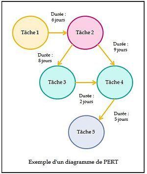 Diagramme de pert program and evaluation review technique marge diagramme de pert program and evaluation review technique marge libre chemin critique date au plus tt date au plus tard pinterest dates ccuart Choice Image