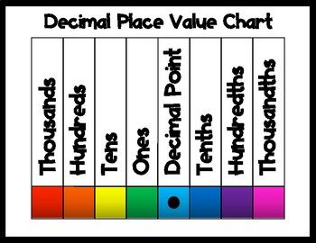 Decimal Place Value Chart Postercheck Out The Worksheet Hands On Activity That Goes With This D Place Value Chart Place Value With Decimals Decimal Places