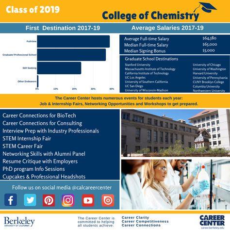 19 Career Infographics Ideas Undergraduate Infographic Career