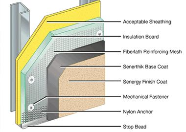Types Of External Wall Insulation Systems Ewis Exterior Insulation External Wall Insulation Cladding Systems