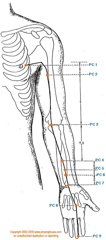 Pericardium (circulation-sex) meridian points and functions