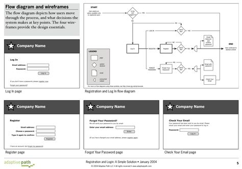 51 best Storyboards \ System Mapping images on Pinterest - interactive storyboards
