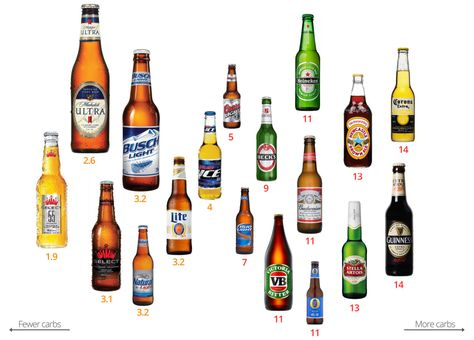 low carb beer