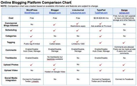 15 best Social Media Comparison Charts images on Pinterest - Comparison Chart Template Word
