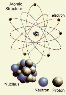 Estrutura Atômica E Estrutura Da Matéria Estrutura Atômica